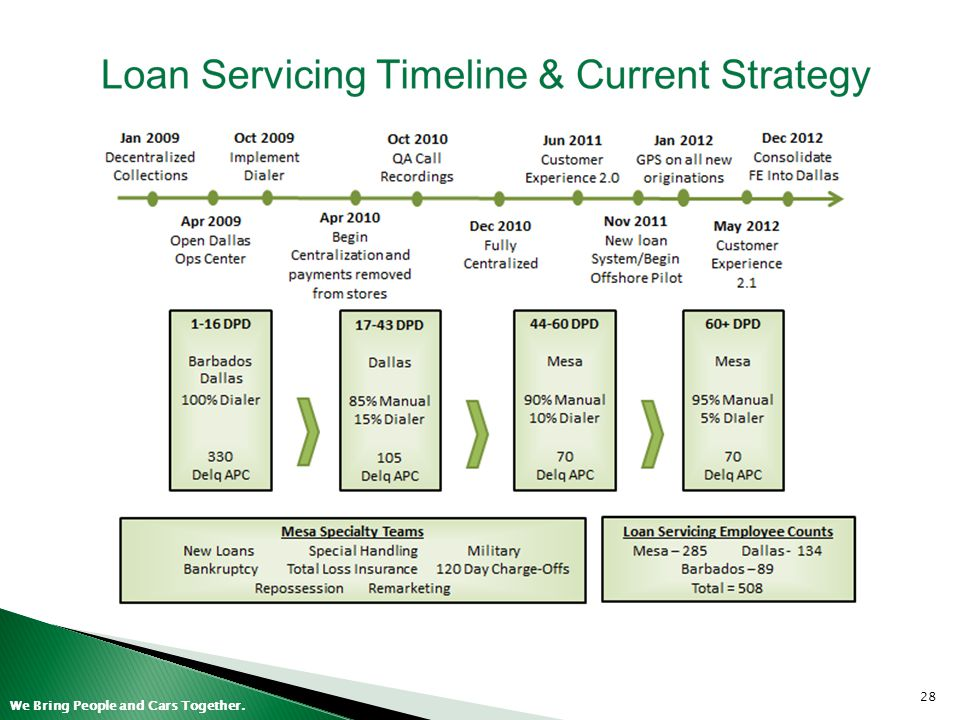 \\phx-corp-fs01\departmental shares\Treasury\Presentations\2013\Support\Loan Servicing Timeline & Current Strategy.pptx