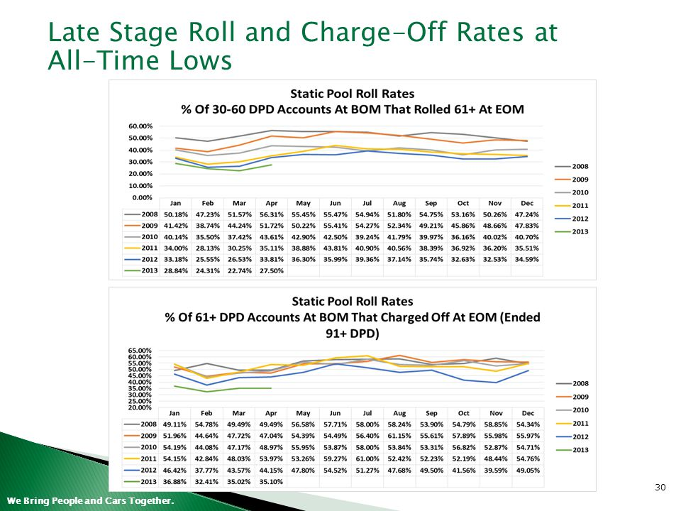 Late Stage Roll and Charge-Off Rates at All-Time Lows