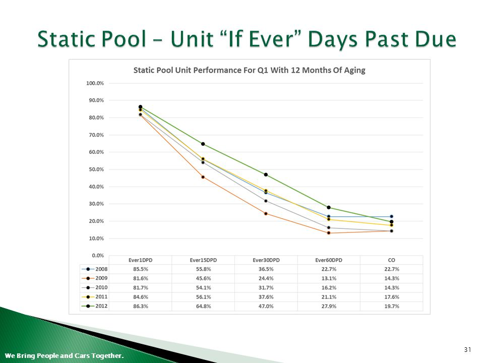 Static Pool – Unit If Ever Days Past Due