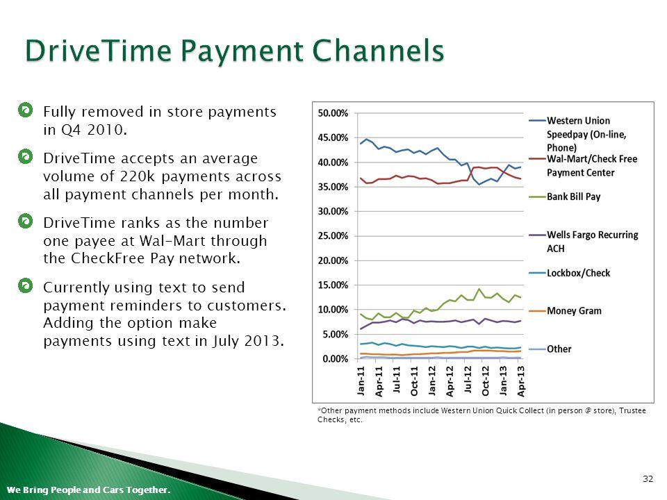 DriveTime Payment Channels
