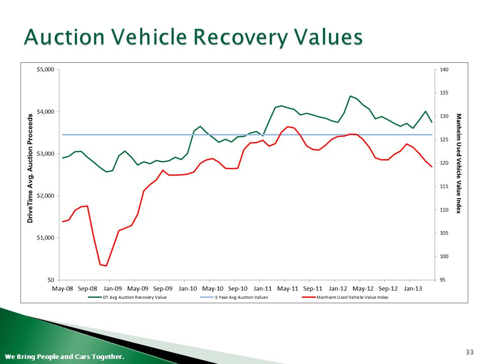 Auction Vehicle Recovery Values