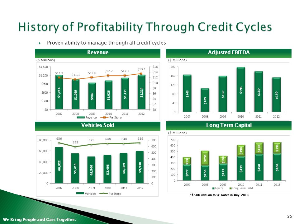 History of Profitability Through Credit Cycles