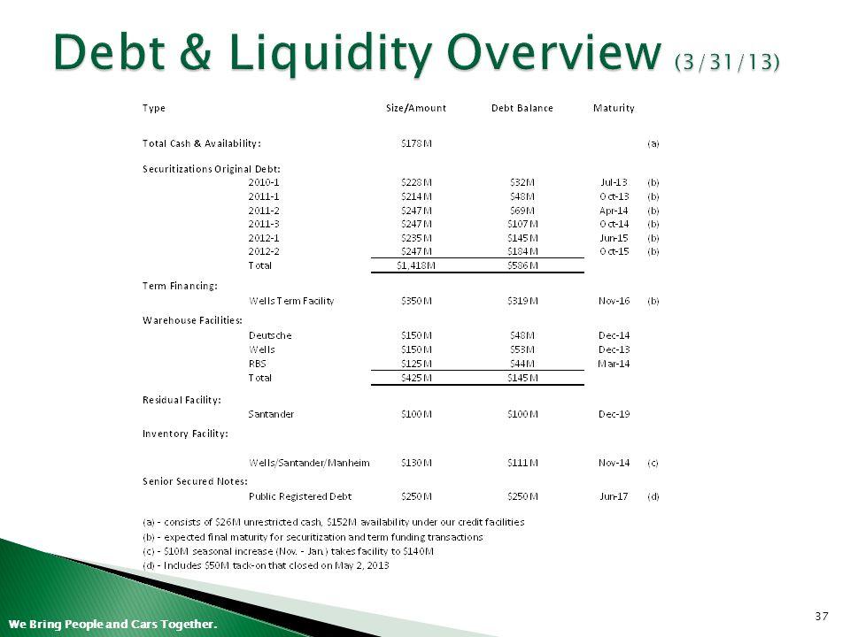 Debt & Liquidity Overview (3/31/13)
