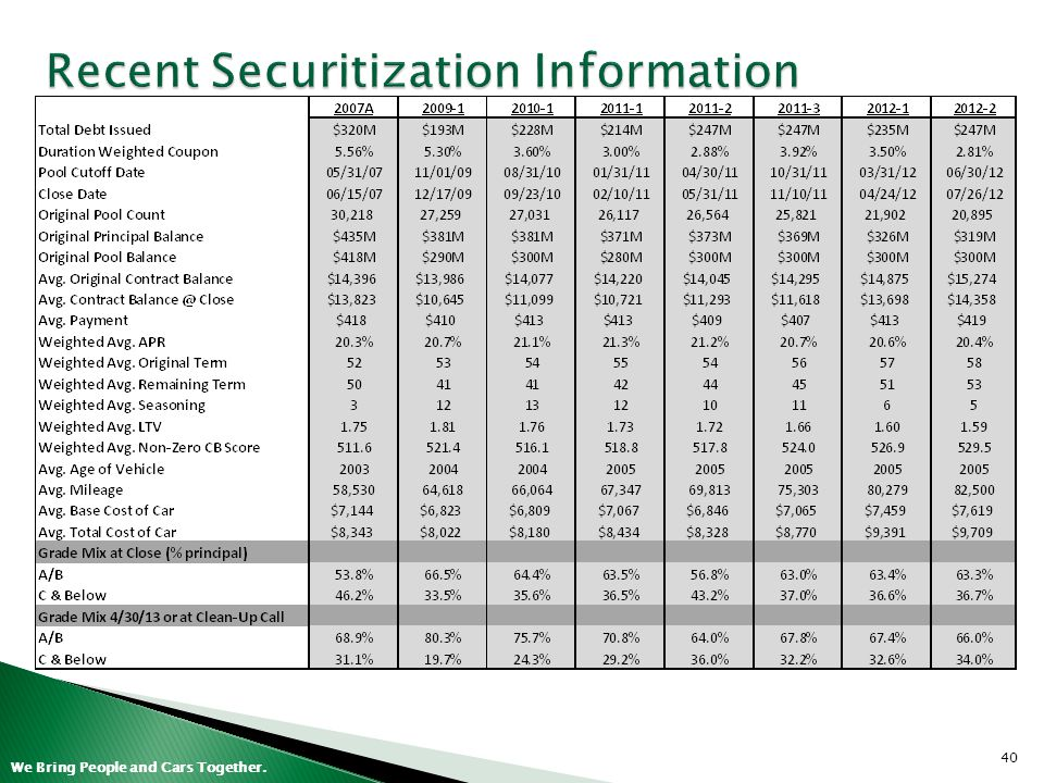 Recent Securitization Information