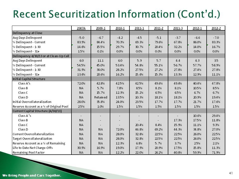 Recent Securitization Information (Cont'd.)