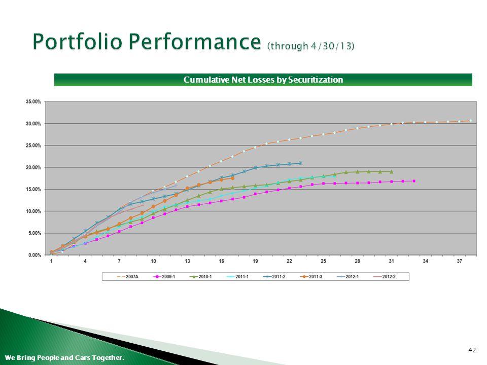 Portfolio Performance (through 4/30/13)