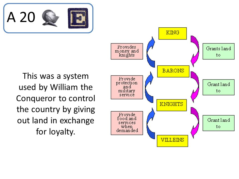 A 20 This was a system used by William the Conqueror to control the country by giving out land in exchange for loyalty.