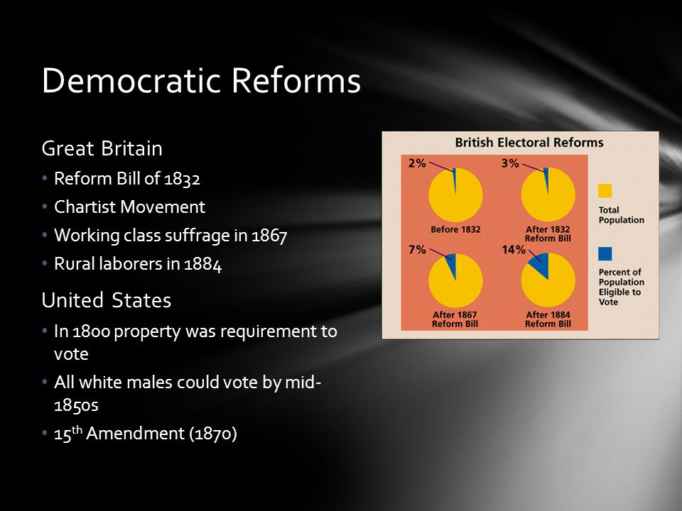 Democratic Reforms Great Britain United States Reform Bill of 1832
