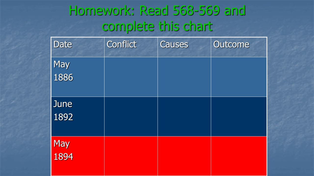 Homework: Read 568-569 and complete this chart