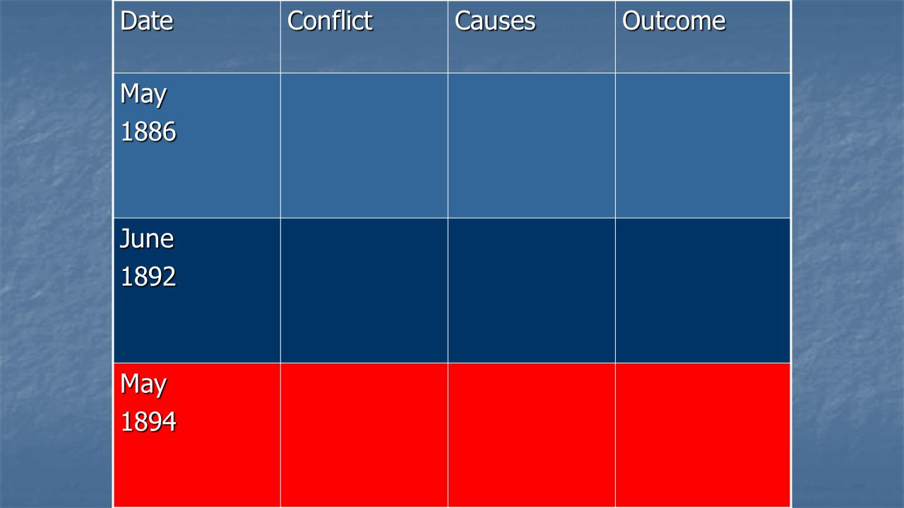 Date Conflict Causes Outcome May 1886 June 1892 1894