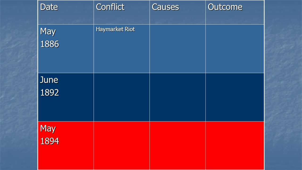 Date Conflict Causes Outcome May 1886 Haymarket Riot June 1892 1894
