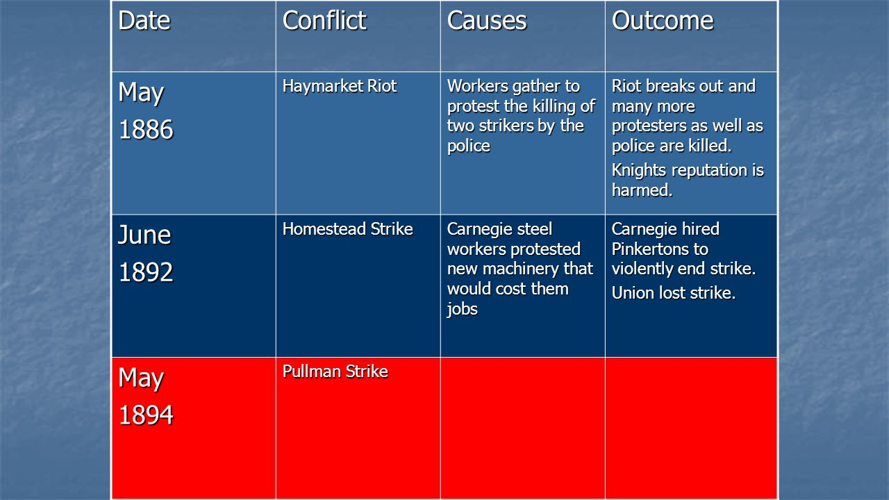 Date Conflict Causes Outcome May 1886 June 1892 1894 Haymarket Riot