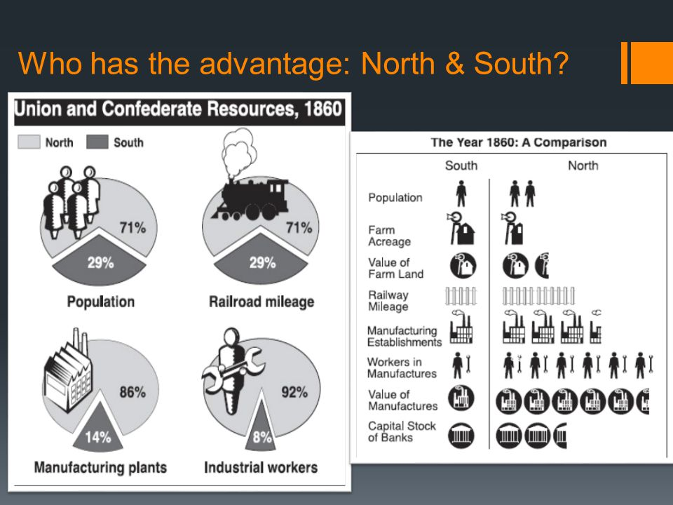 Who has the advantage: North & South
