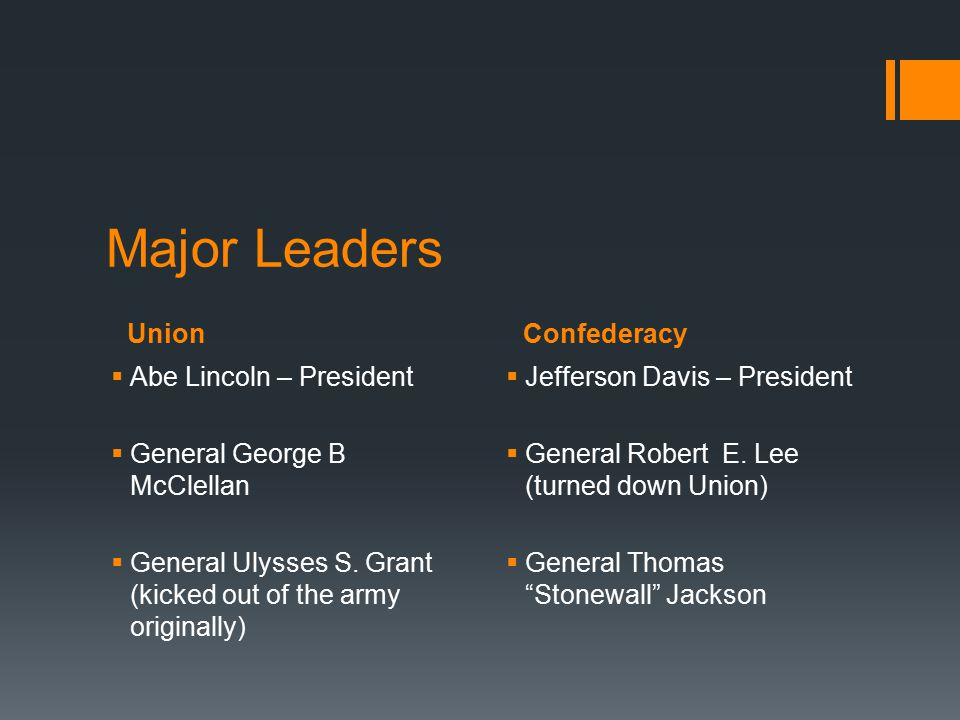 Major Leaders Union Confederacy Abe Lincoln – President
