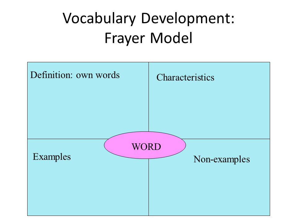 Vocabulary Development: Frayer Model