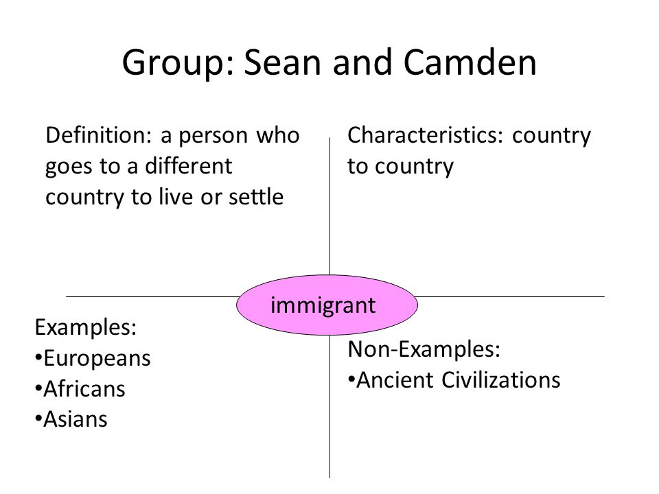 Group: Sean and Camden Definition: a person who goes to a different country to live or settle. Characteristics: country to country.