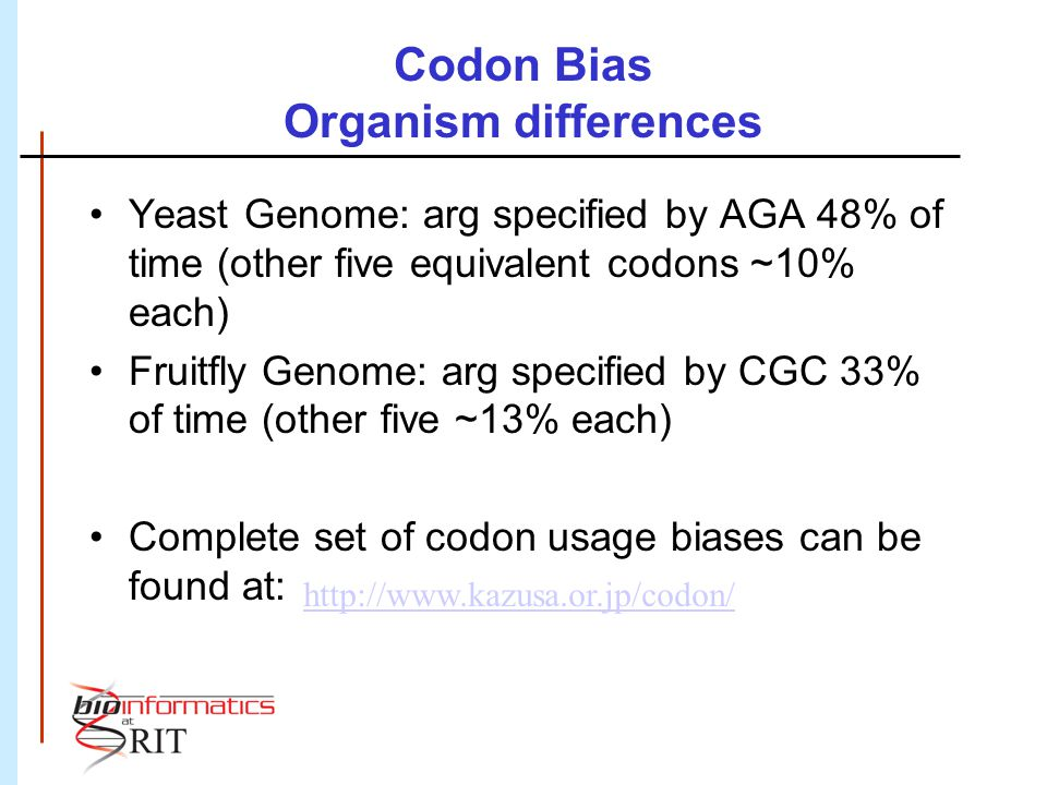 Codon Bias Organism differences