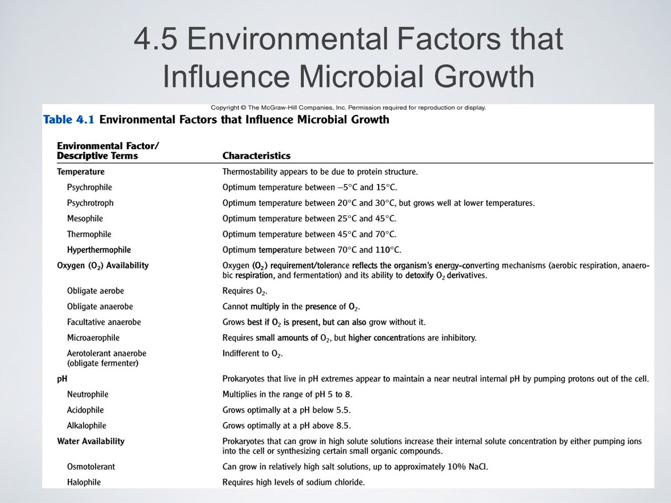 4.5 Environmental Factors that Influence Microbial Growth