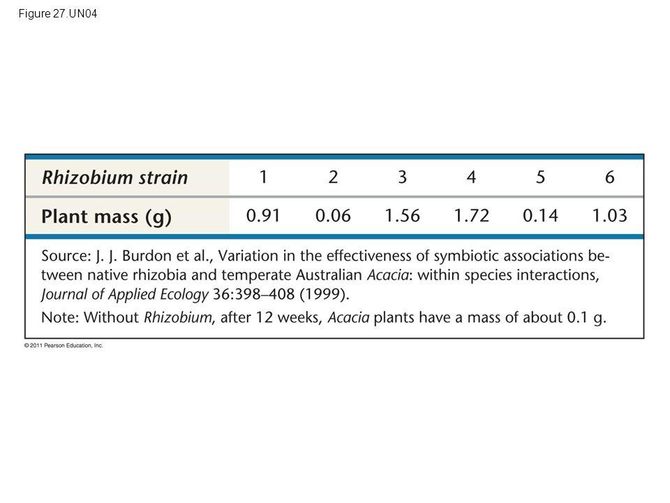 Figure 27.UN04 Figure 27.UN04 Test Your Understanding, question 8