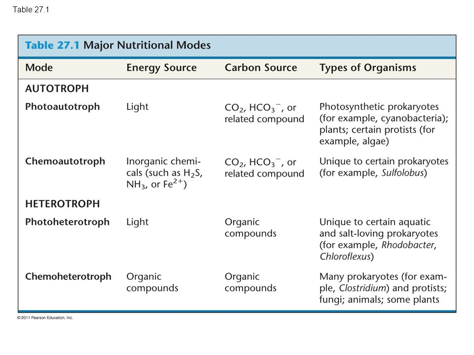 Table 27.1 Table 27.1 Major Nutritional Modes
