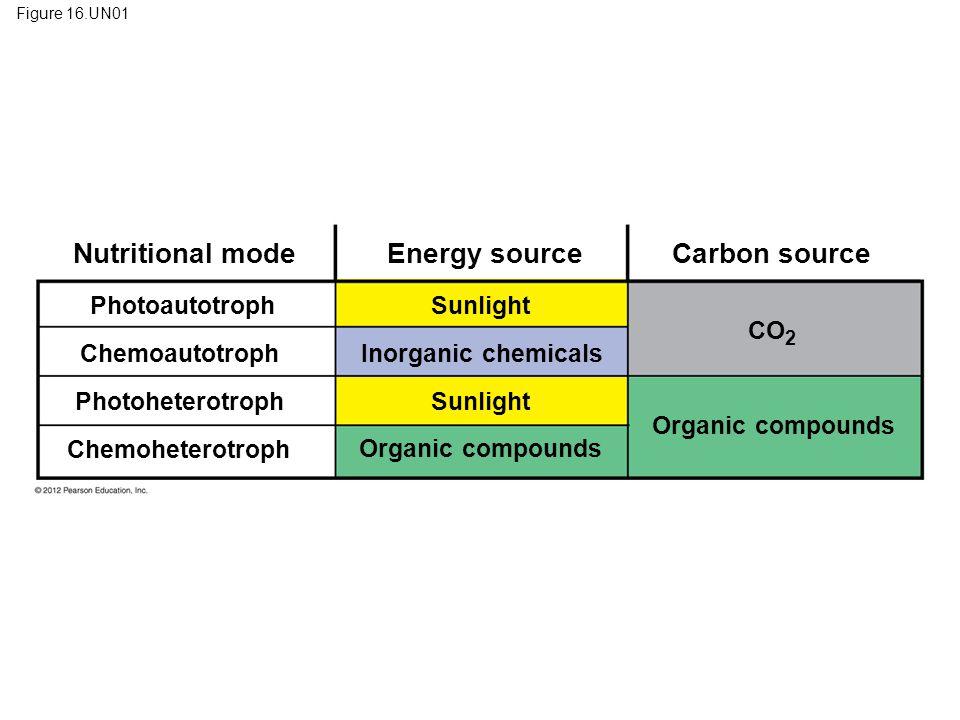 Nutritional mode Energy source Carbon source Photoautotroph Sunlight