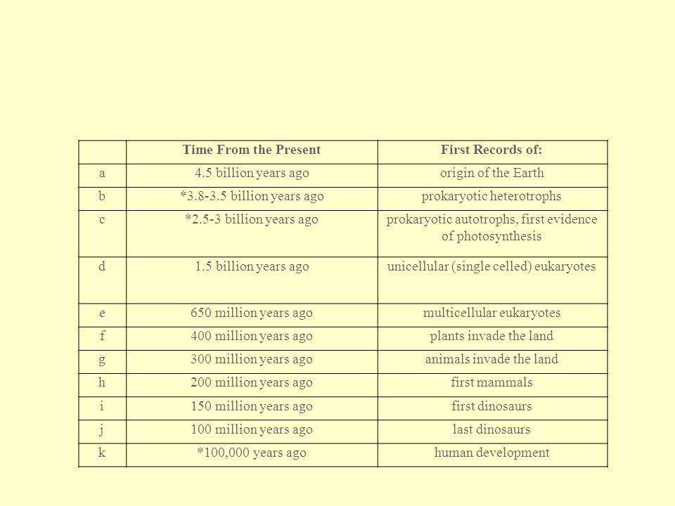 Time From the Present First Records of: