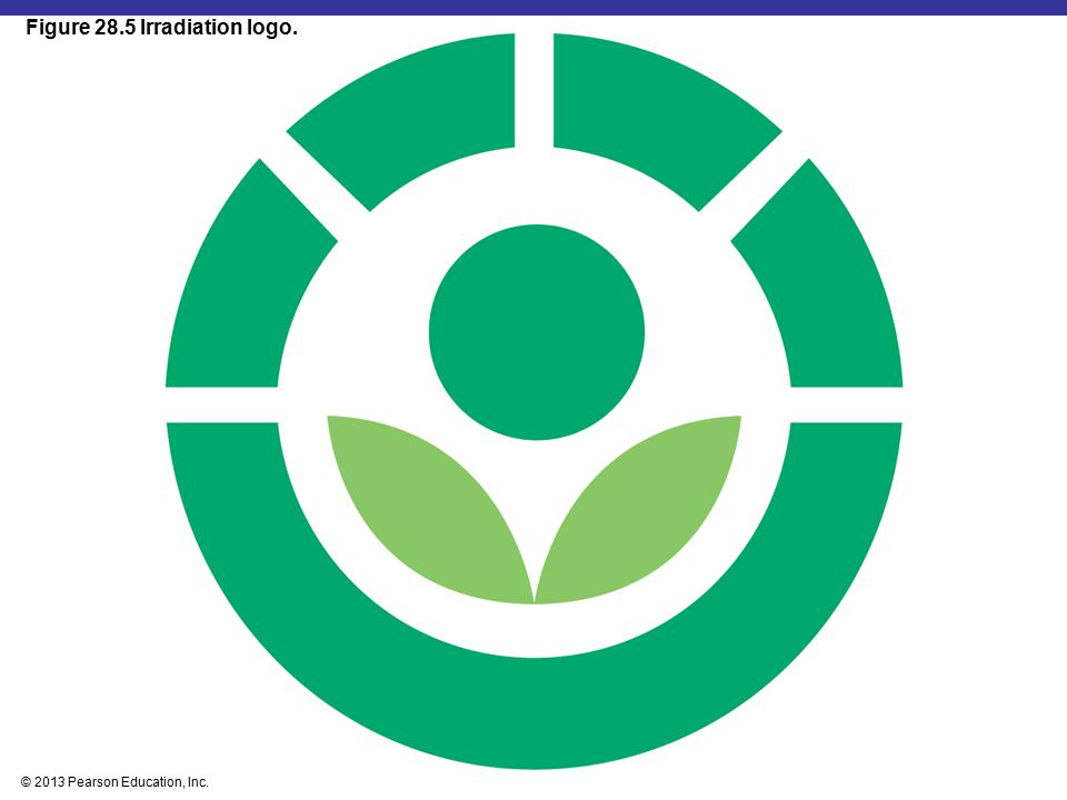 Figure 28.5 Irradiation logo.