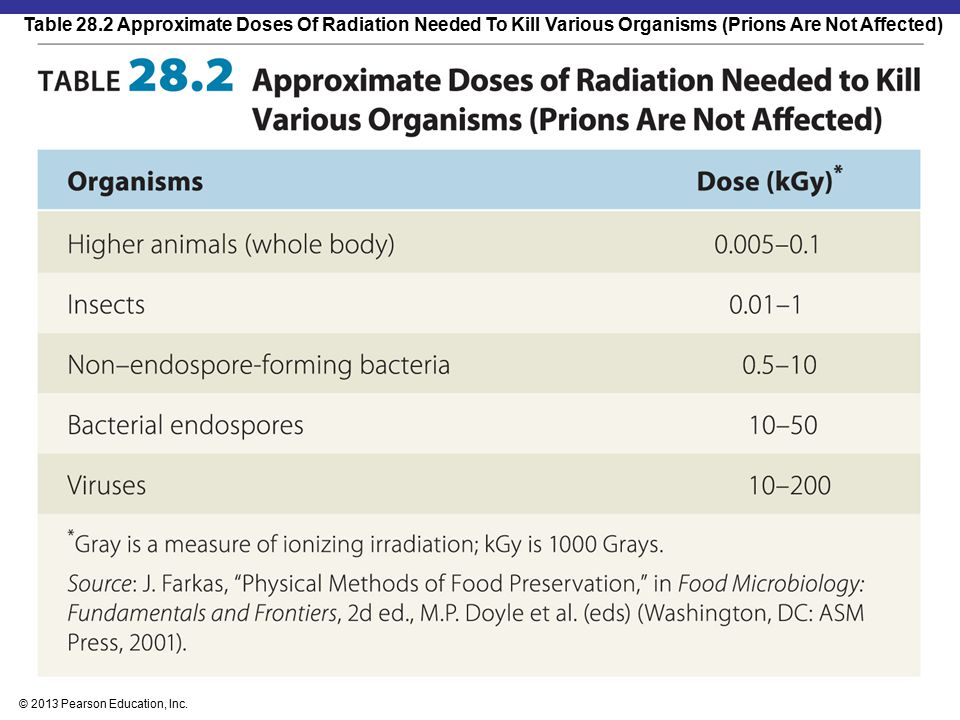 Table 28.2 Approximate Doses Of Radiation Needed To Kill Various Organisms (Prions Are Not Affected)