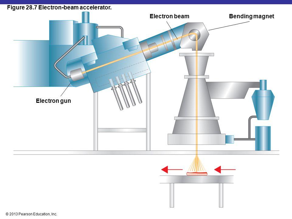 Figure 28.7 Electron-beam accelerator.