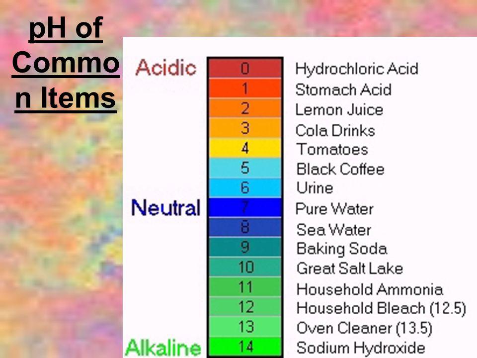 pH of Common Items