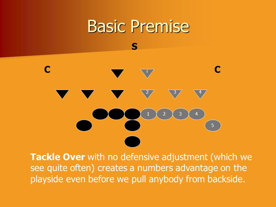 Basic Premise S C C Tackle Over with no defensive adjustment (which we
