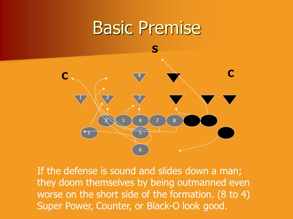 Basic Premise S C C If the defense is sound and slides down a man;