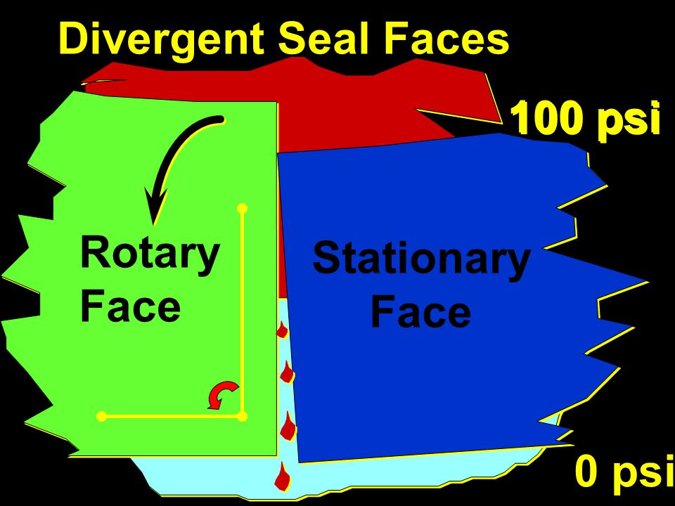 Divergent Seal Faces 100 psi 0 psi Rotary Face Stationary