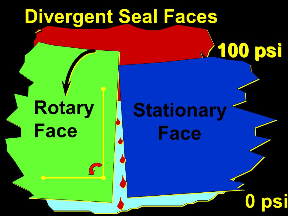 Divergent Seal Faces 100 psi Rotary Face Stationary Face 0 psi