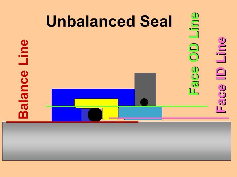 Balance Line Unbalanced Seal Face OD Line Face ID Line