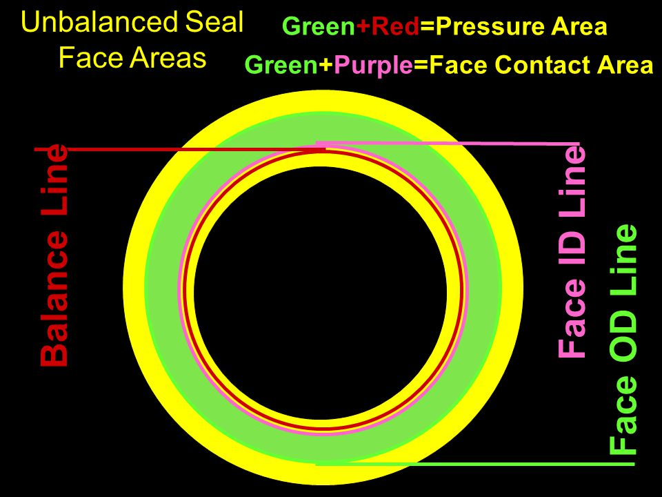 Unbalanced Seal Face Areas