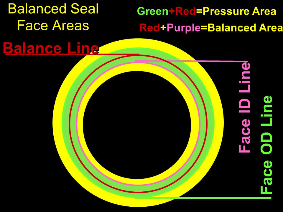 Balanced Seal Face Areas