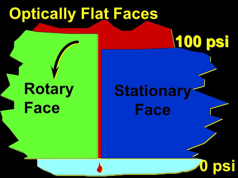 Optically Flat Faces 100 psi 0 psi Rotary Face Stationary