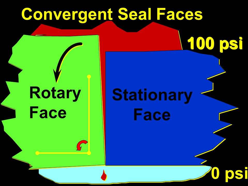Convergent Seal Faces 100 psi 0 psi Rotary Face Stationary