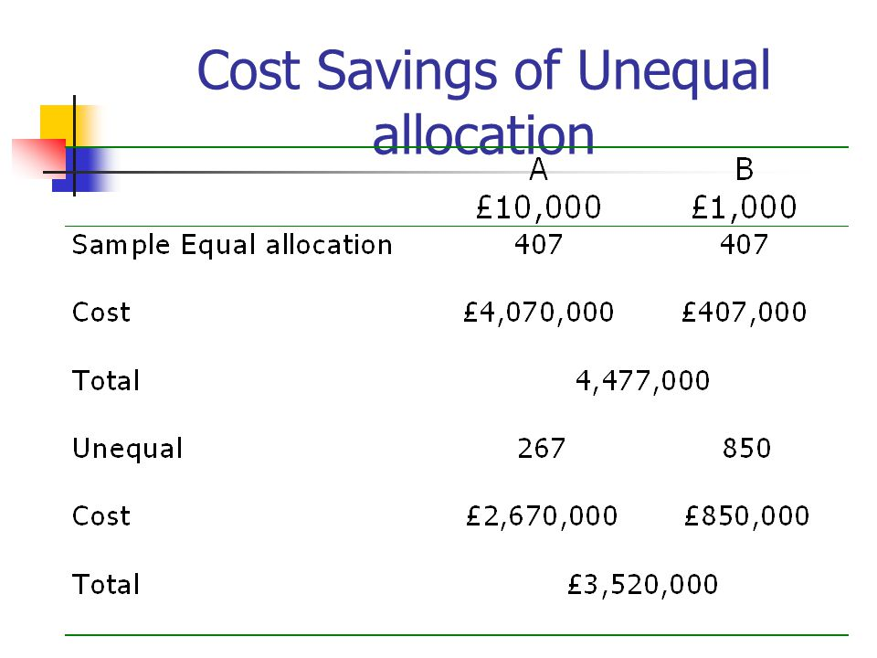 Cost Savings of Unequal allocation