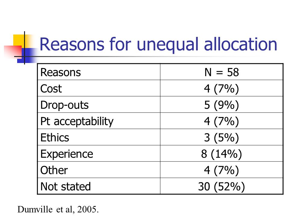 Reasons for unequal allocation