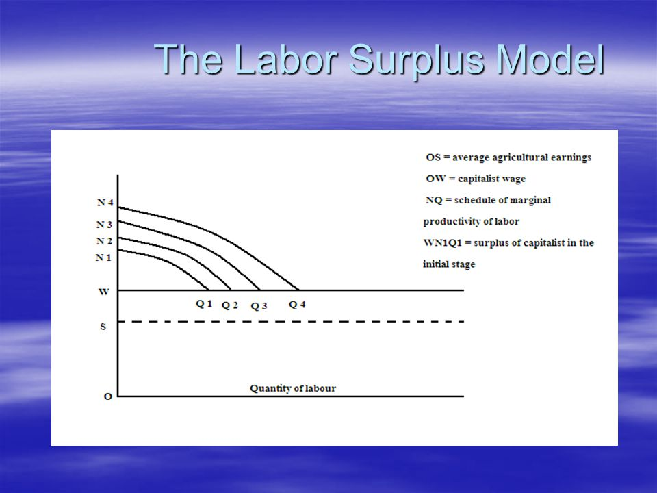 The Labor Surplus Model