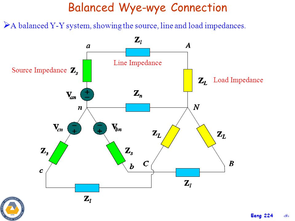 A balanced Y-Y system, showing the source, line and load impedances.
