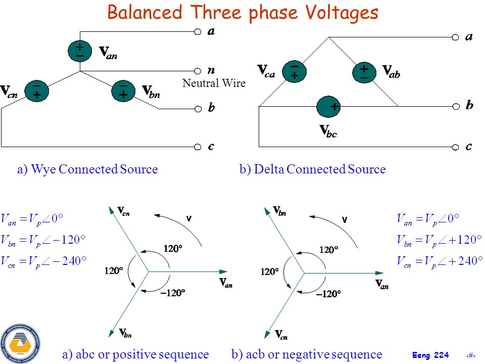 Balanced Three phase Voltages