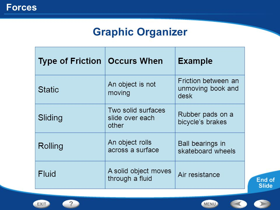 Graphic Organizer Type of Friction Occurs When Example Static Sliding