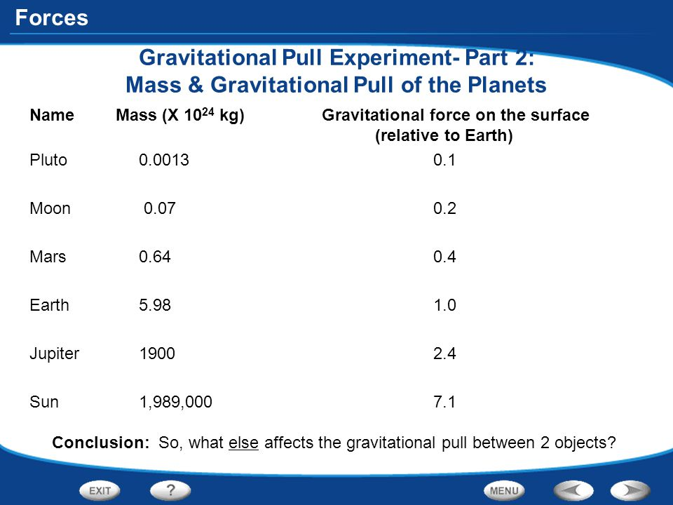 Gravitational Pull Experiment- Part 2: Mass & Gravitational Pull of the Planets