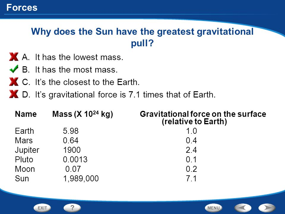 Why does the Sun have the greatest gravitational pull