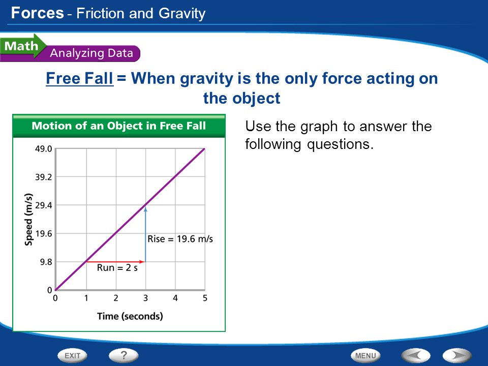 Free Fall = When gravity is the only force acting on the object