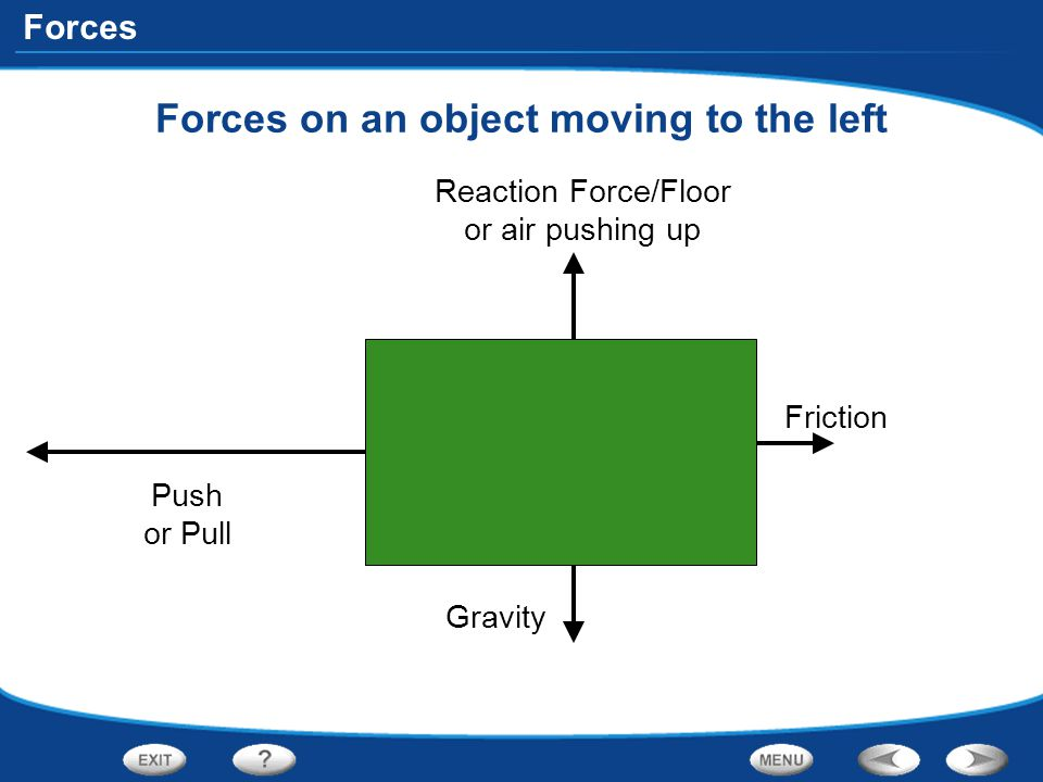 Forces on an object moving to the left