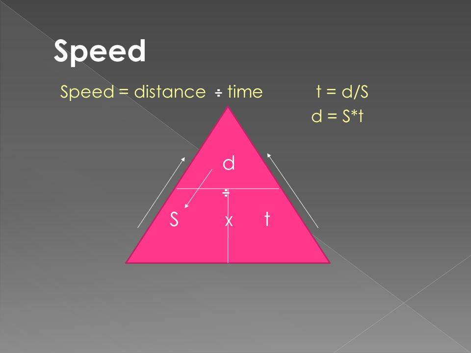 Speed Speed = distance ÷ time t = d/S d = S*t d ÷ S X t